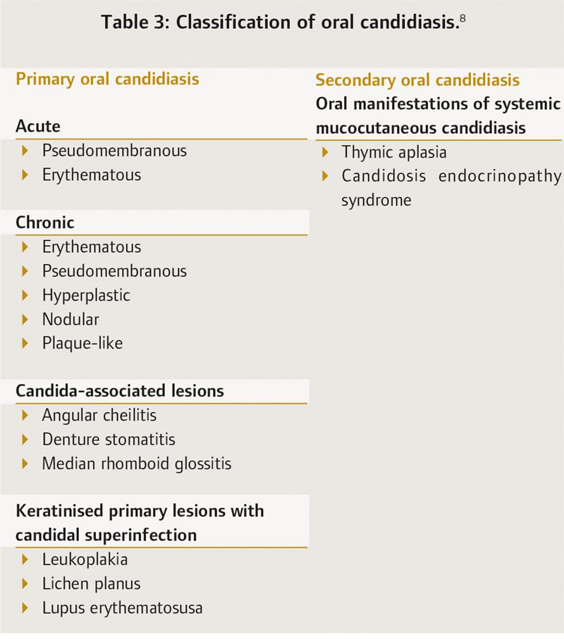 Candida Table3